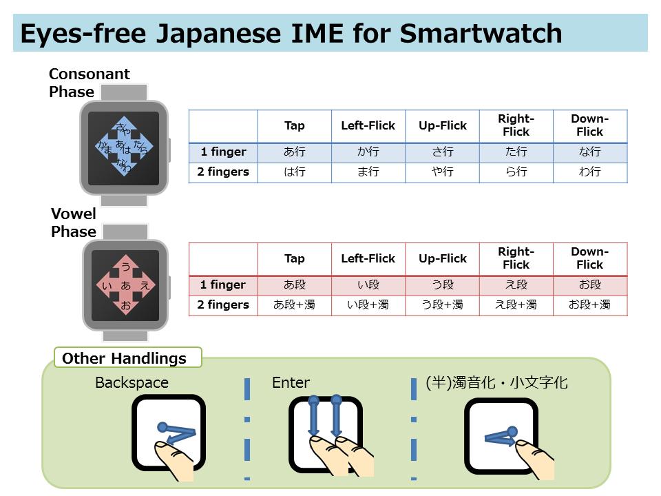 Eyefree Japanese IME